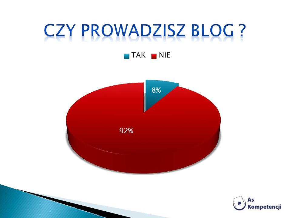 Czy prowadzisz Blog
