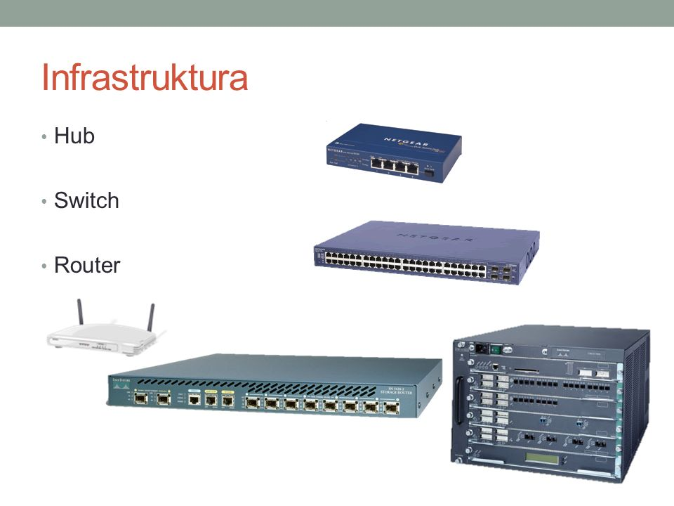 Infrastruktura Hub Switch Router