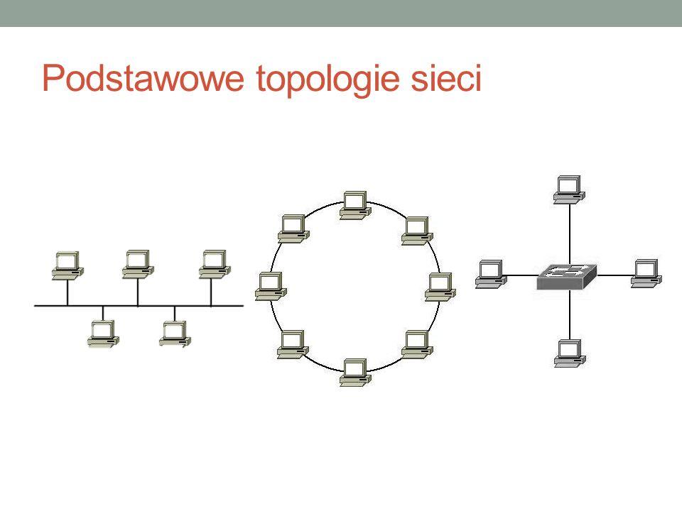 Podstawowe topologie sieci