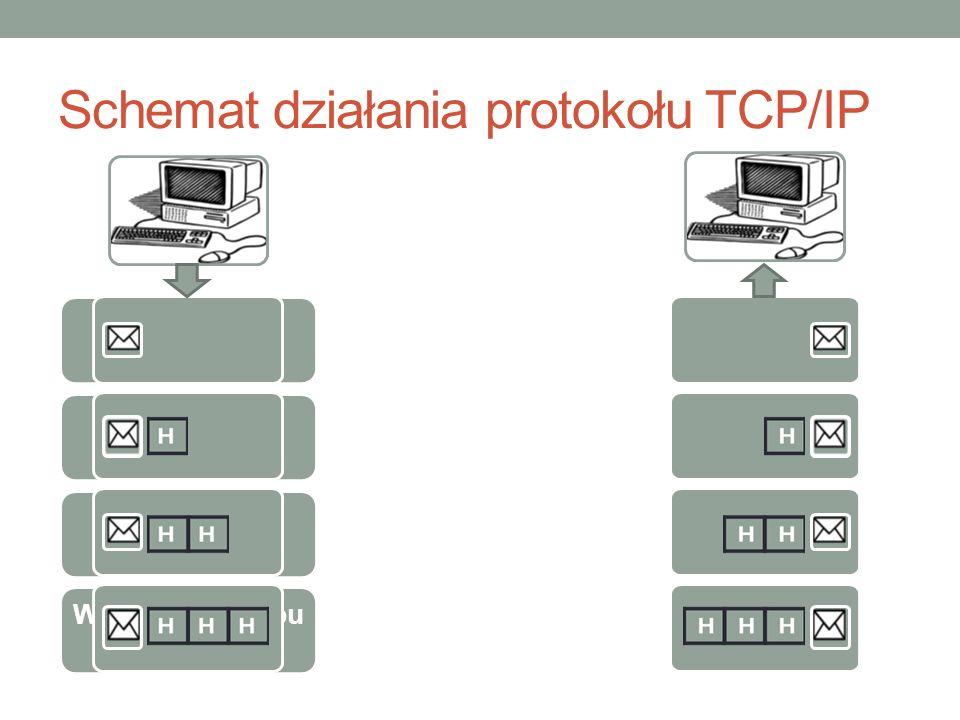 Schemat działania protokołu TCP/IP