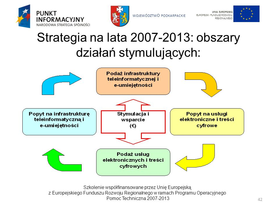 Strategia na lata 2007-2013: obszary działań stymulujących: