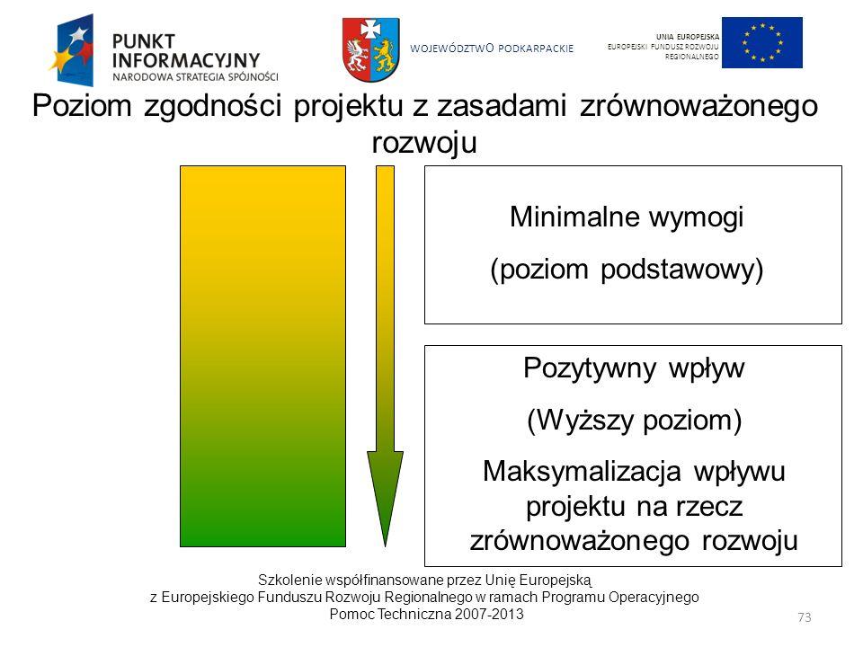Poziom zgodności projektu z zasadami zrównoważonego rozwoju