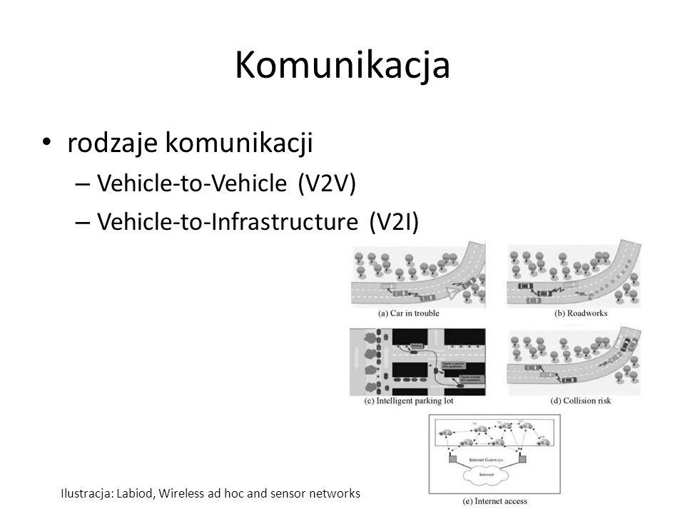 Komunikacja rodzaje komunikacji Vehicle-to-Vehicle (V2V)