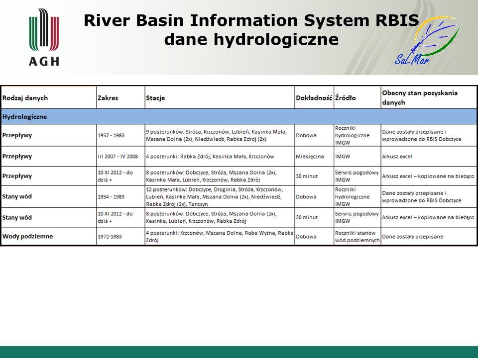 River Basin Information System RBIS dane hydrologiczne