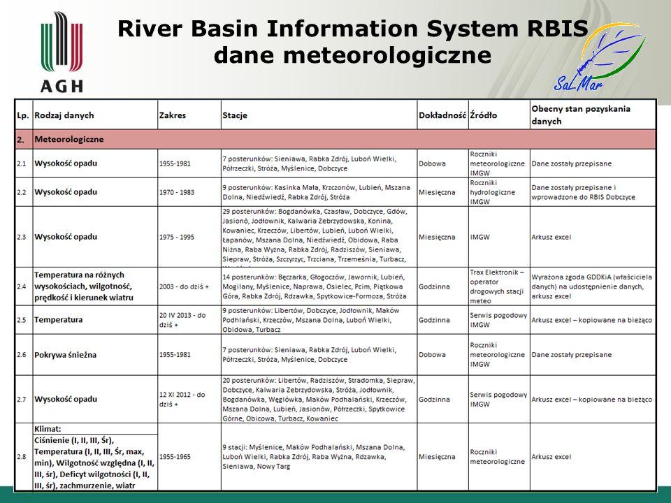 River Basin Information System RBIS dane meteorologiczne