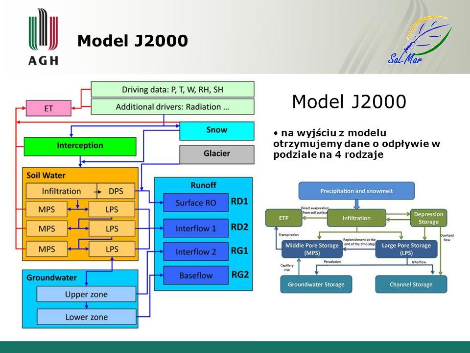 Model J2000 Model J2000 na wyjściu z modelu otrzymujemy dane o odpływie w podziale na 4 rodzaje
