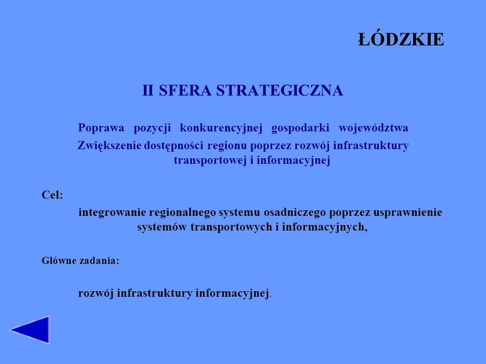 Poprawa pozycji konkurencyjnej gospodarki województwa