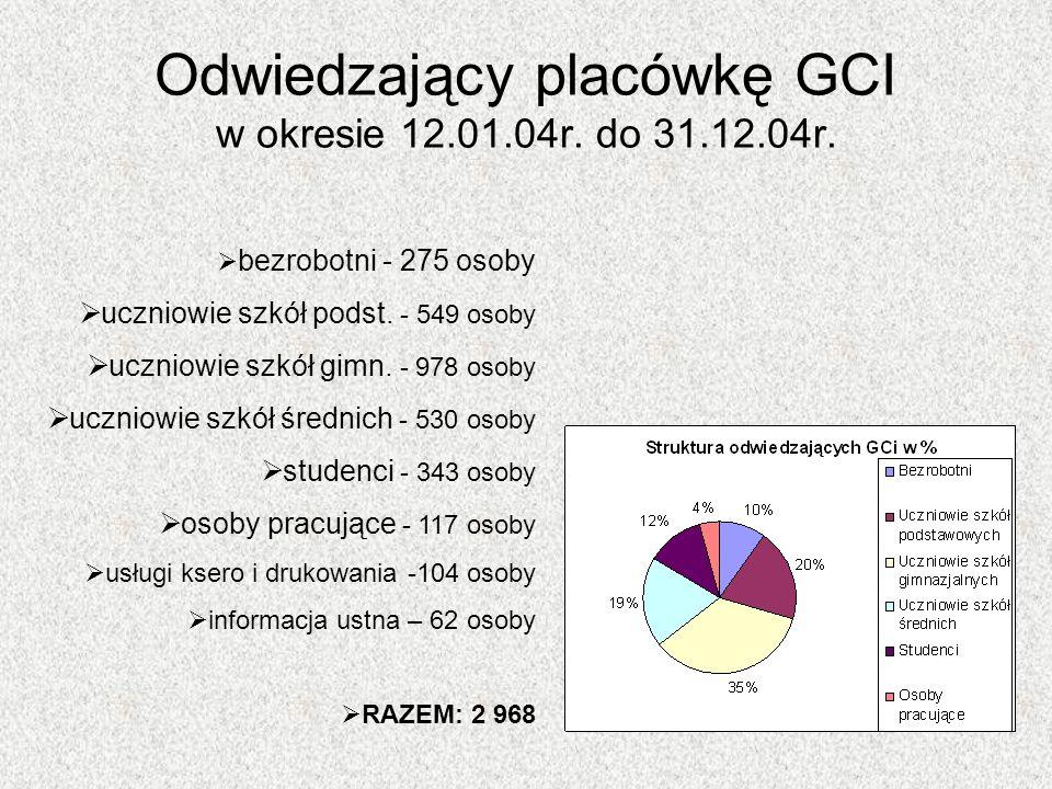 Odwiedzający placówkę GCI w okresie 12.01.04r. do 31.12.04r.