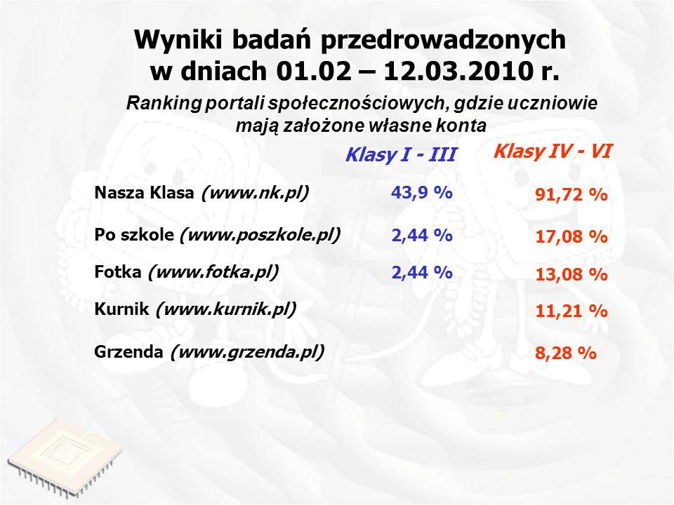 Wyniki badań przedrowadzonych w dniach 01.02 – 12.03.2010 r.