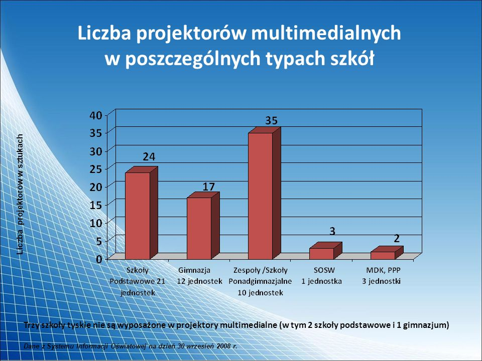 Liczba projektorów multimedialnych w poszczególnych typach szkół