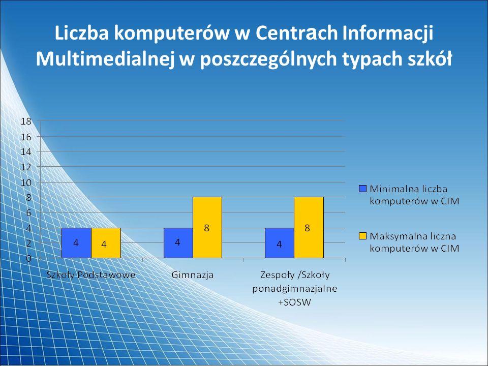 Liczba komputerów w Centrach Informacji Multimedialnej w poszczególnych typach szkół