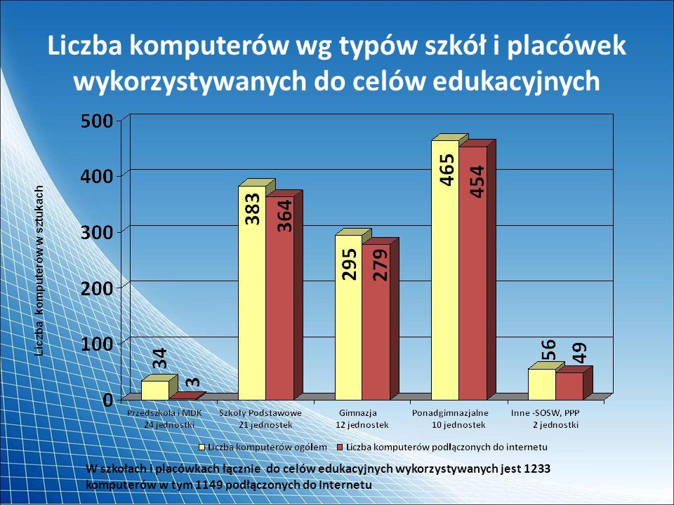 Liczba komputerów wg typów szkół i placówek wykorzystywanych do celów edukacyjnych