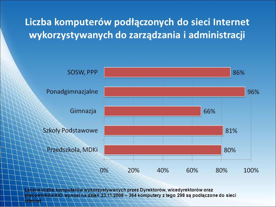 Liczba komputerów podłączonych do sieci Internet wykorzystywanych do zarządzania i administracji