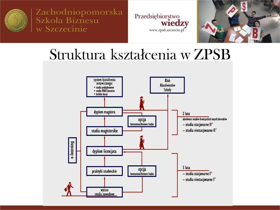 Struktura kształcenia w ZPSB