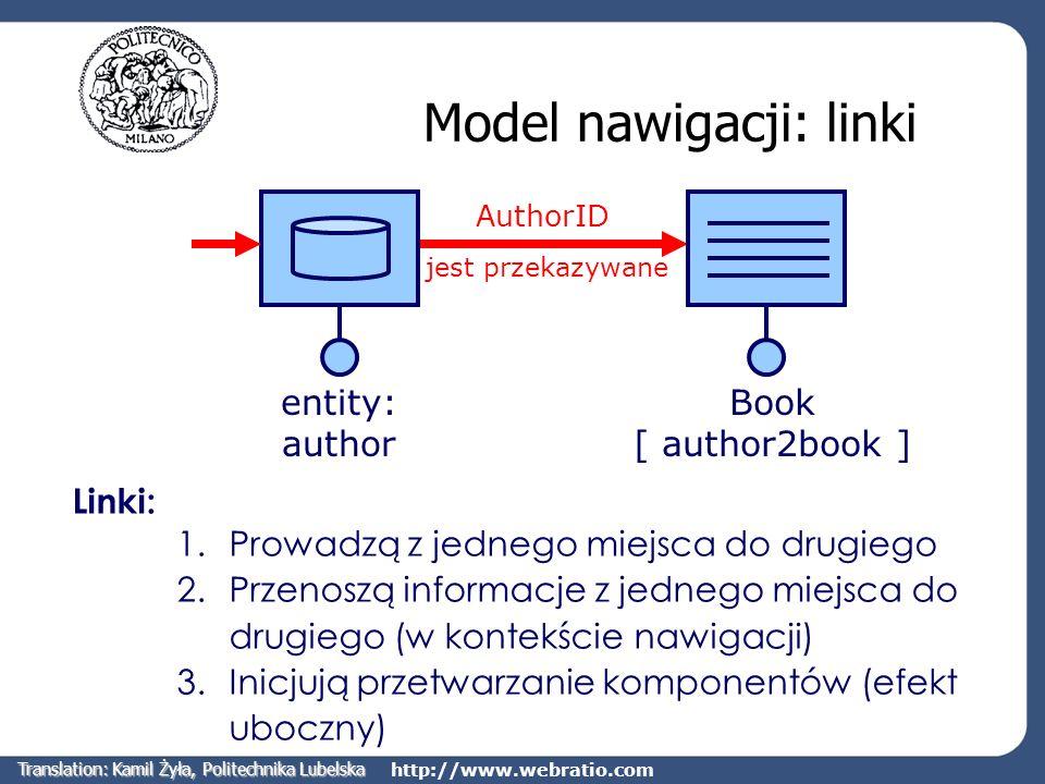 Model nawigacji: linki