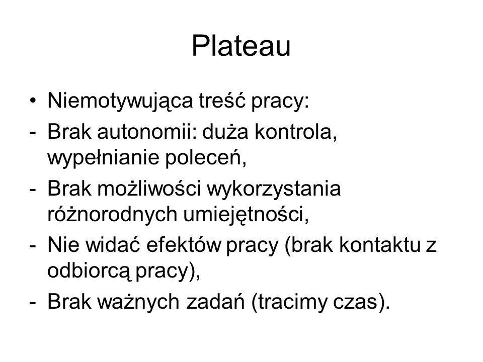 Plateau Niemotywująca treść pracy: