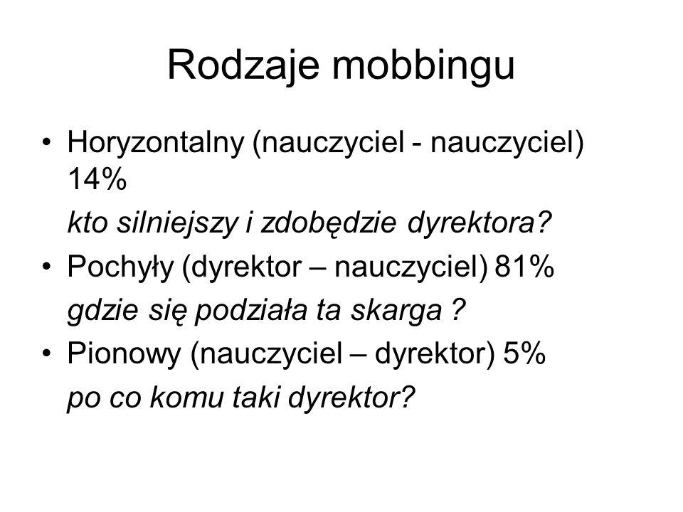 Rodzaje mobbingu Horyzontalny (nauczyciel - nauczyciel) 14%