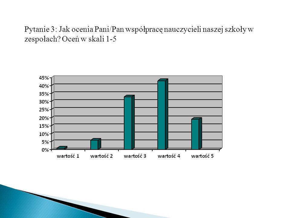 Pytanie 3: Jak ocenia Pani/Pan współpracę nauczycieli naszej szkoły w zespołach Oceń w skali 1-5