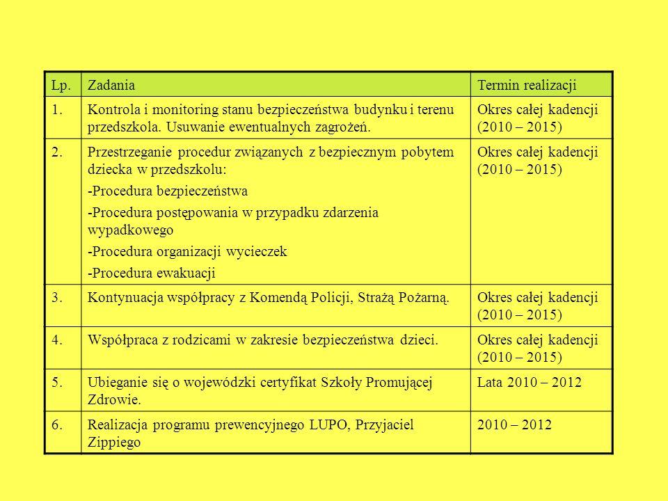 Lp. Zadania. Termin realizacji. 1. Kontrola i monitoring stanu bezpieczeństwa budynku i terenu przedszkola. Usuwanie ewentualnych zagrożeń.