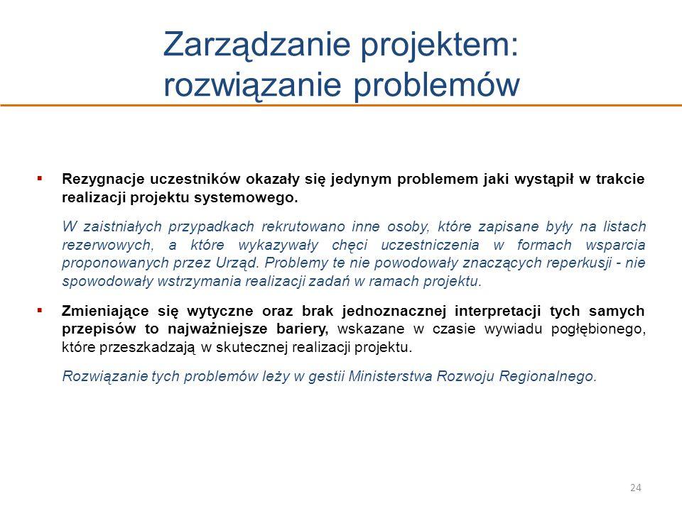 Zarządzanie projektem: rozwiązanie problemów