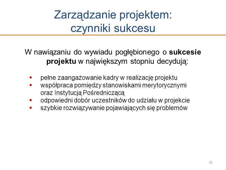 Zarządzanie projektem: czynniki sukcesu