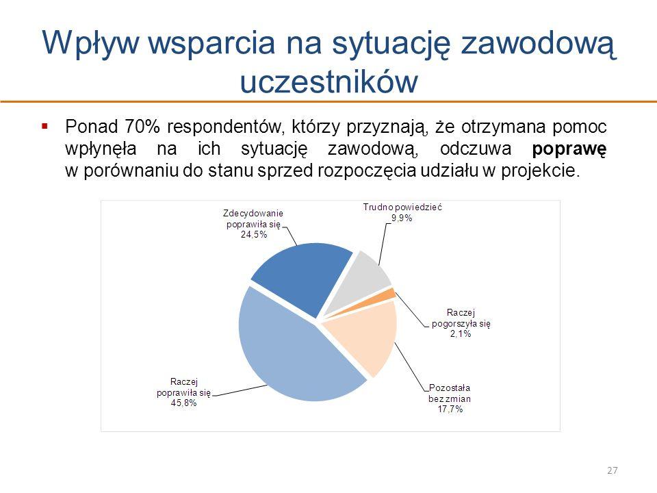 Wpływ wsparcia na sytuację zawodową uczestników