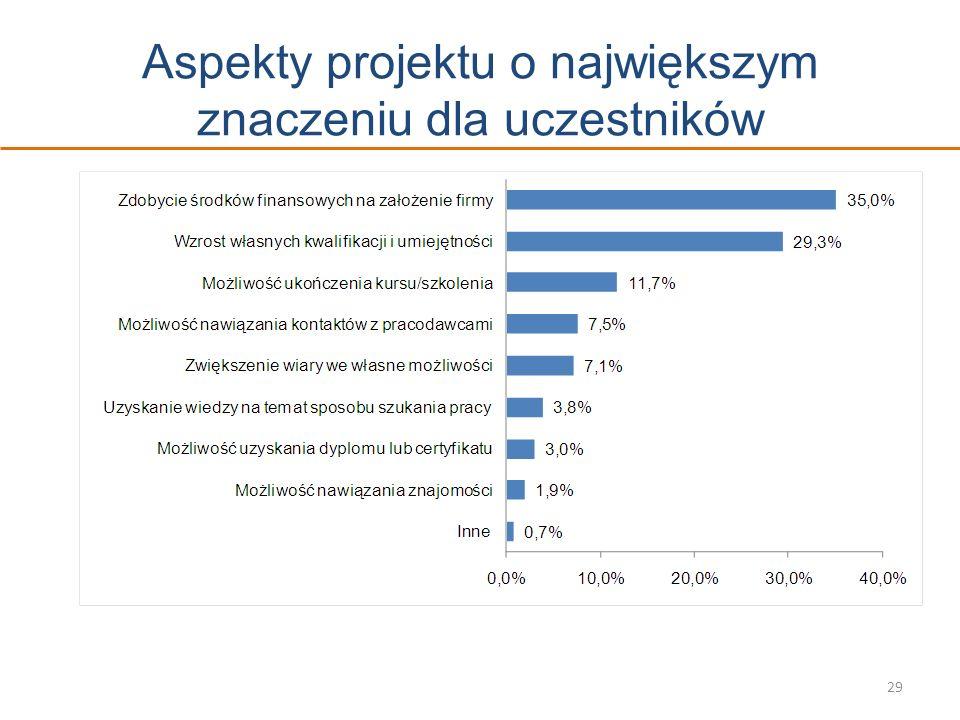 Aspekty projektu o największym znaczeniu dla uczestników