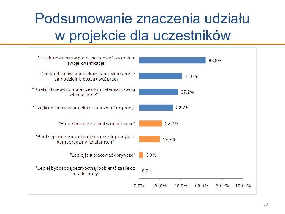 Podsumowanie znaczenia udziału w projekcie dla uczestników