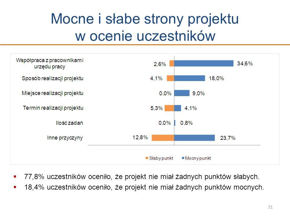 Mocne i słabe strony projektu w ocenie uczestników