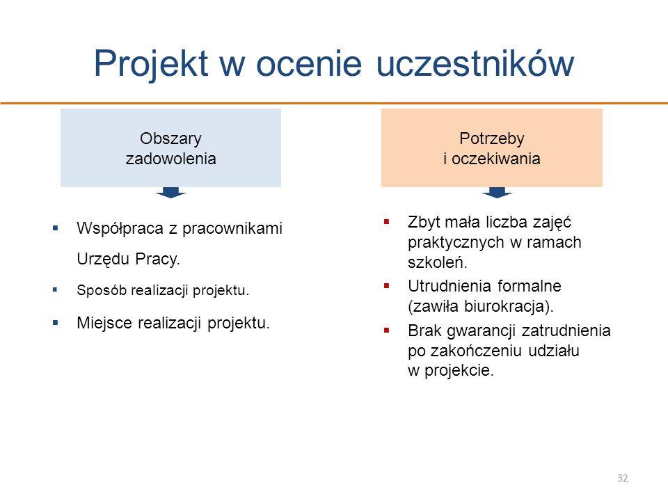 Projekt w ocenie uczestników