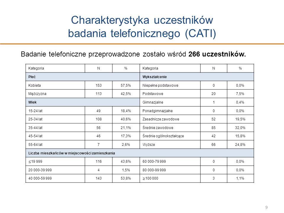 Charakterystyka uczestników badania telefonicznego (CATI)