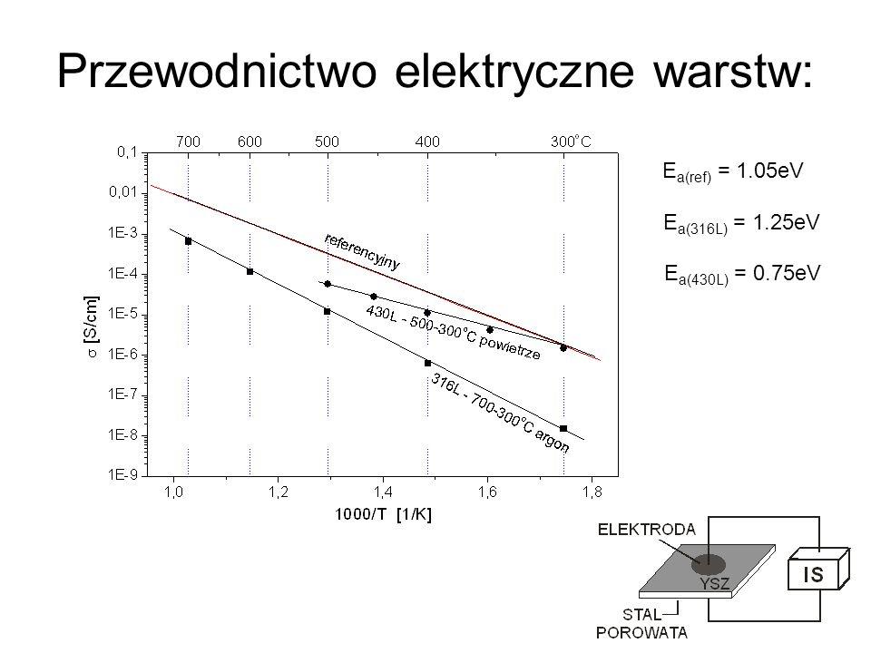 Przewodnictwo elektryczne warstw: