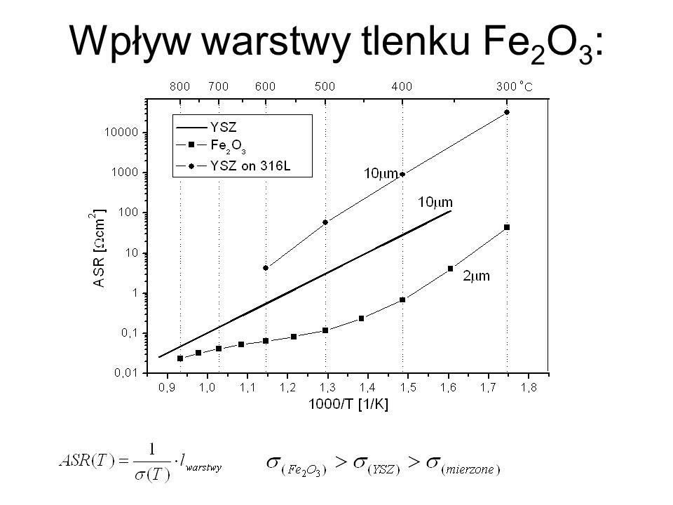 Wpływ warstwy tlenku Fe2O3: