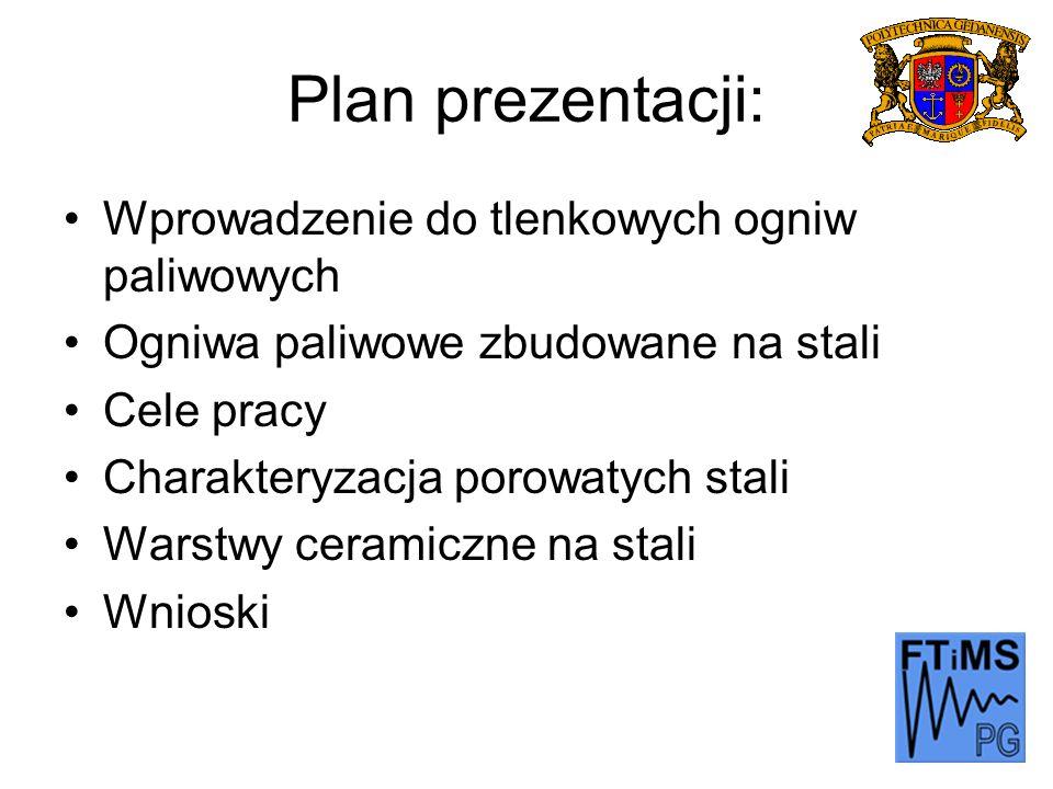 Plan prezentacji: Wprowadzenie do tlenkowych ogniw paliwowych