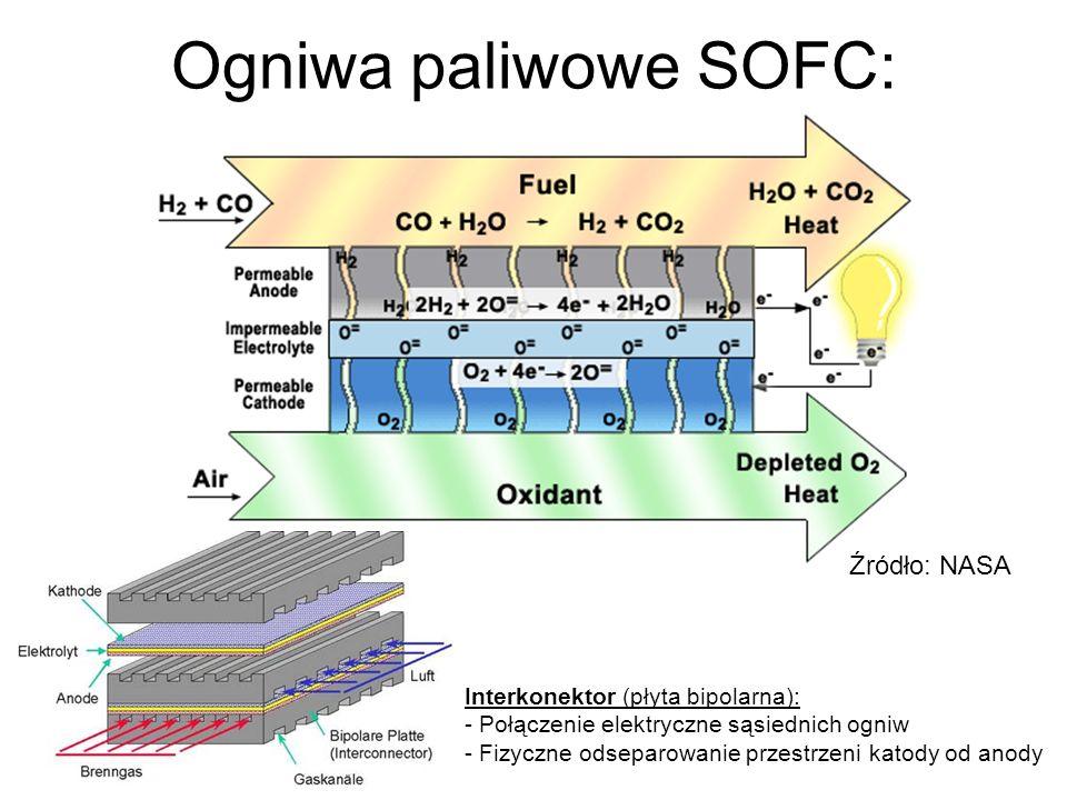 Ogniwa paliwowe SOFC: Źródło: NASA Interkonektor (płyta bipolarna):