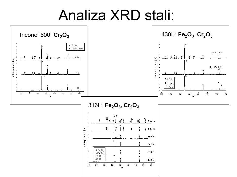 Analiza XRD stali: Inconel 600: Cr2O3 430L: Fe2O3, Cr2O3