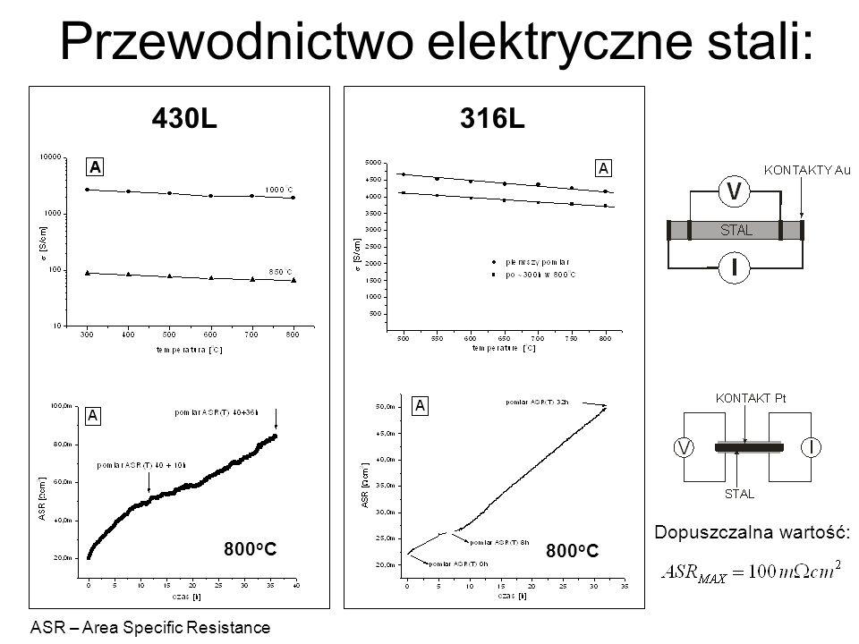 Przewodnictwo elektryczne stali: