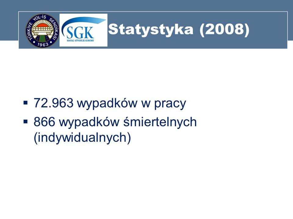 Statystyka (2008) 72.963 wypadków w pracy