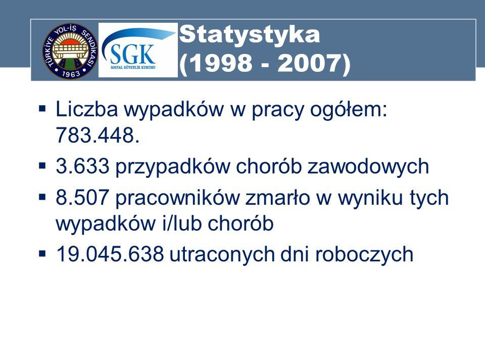 Statystyka (1998 - 2007) Liczba wypadków w pracy ogółem: 783.448.