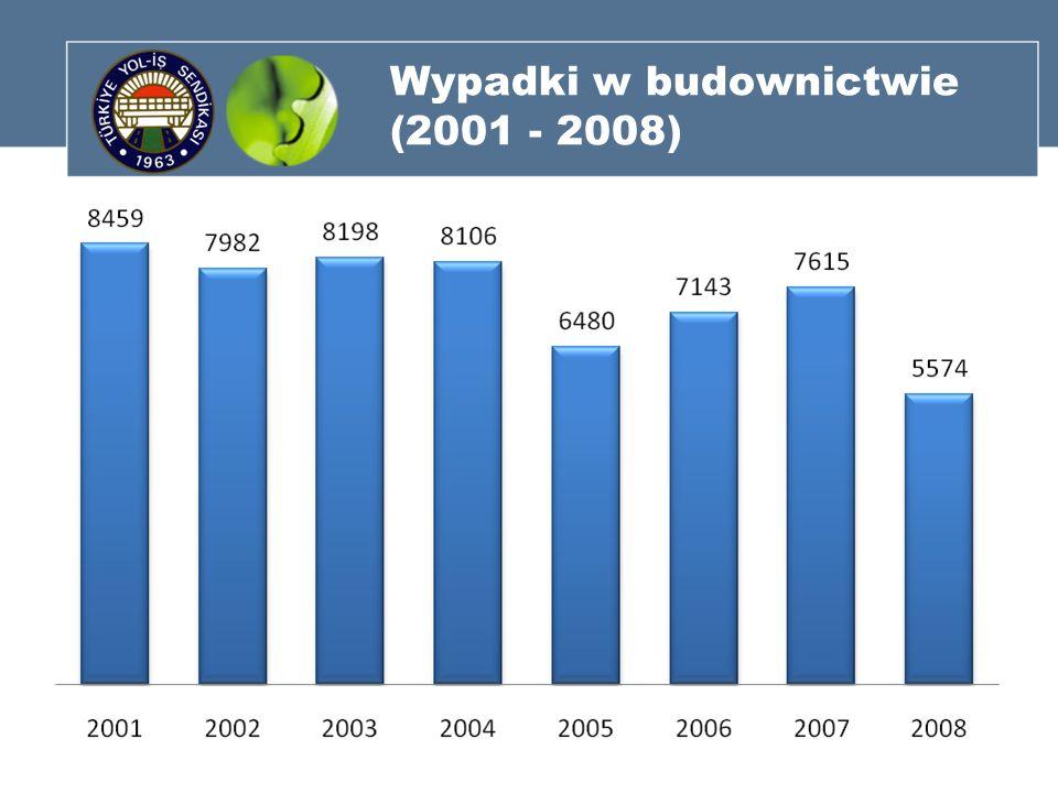 Wypadki w budownictwie (2001 - 2008)