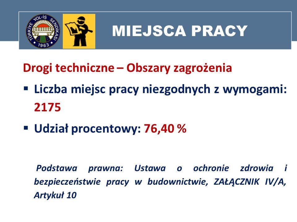 MIEJSCA PRACY Drogi techniczne – Obszary zagrożenia