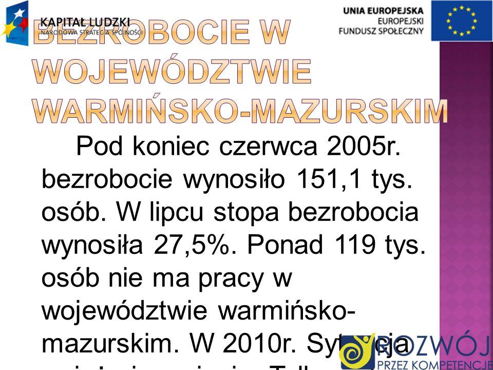 Bezrobocie w województwie warmińsko-mazurskim