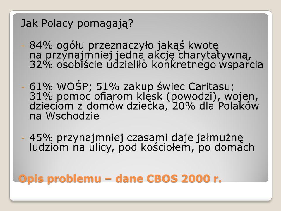 Opis problemu – dane CBOS 2000 r.