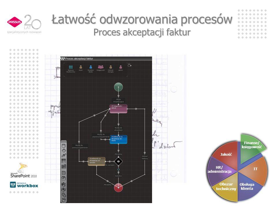 Łatwość odwzorowania procesów Proces akceptacji faktur