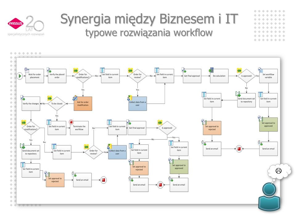 Synergia między Biznesem i IT typowe rozwiązania workflow