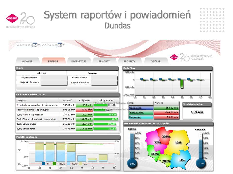 System raportów i powiadomień Dundas