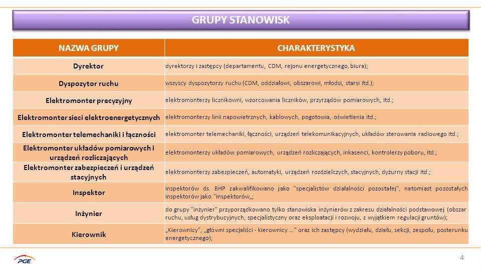 GRUPY STANOWISK NAZWA GRUPY CHARAKTERYSTYKA Dyrektor Dyspozytor ruchu