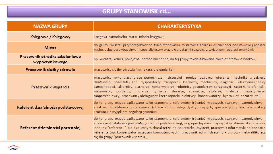GRUPY STANOWISK cd… NAZWA GRUPY CHARAKTERYSTYKA Księgowa / Księgowy