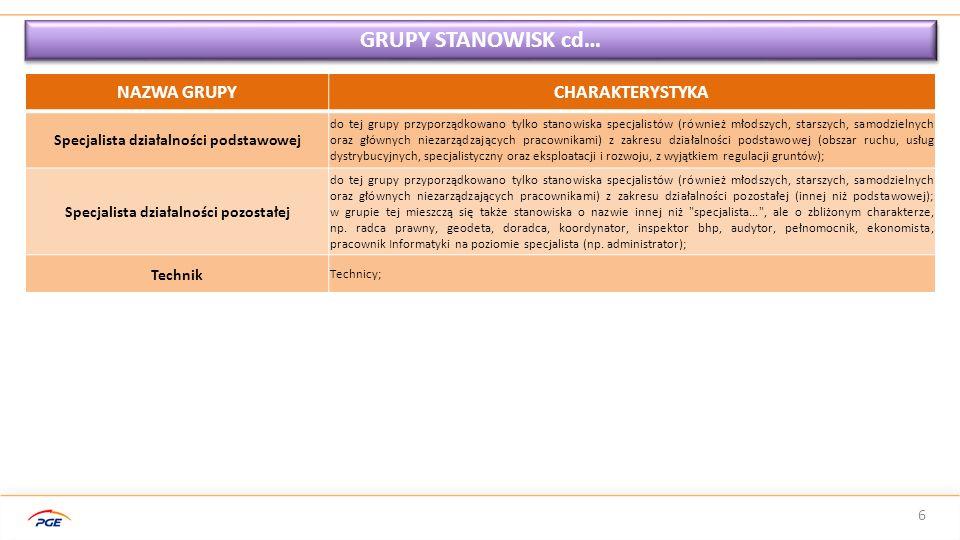 GRUPY STANOWISK cd… NAZWA GRUPY CHARAKTERYSTYKA