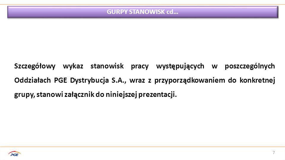 GURPY STANOWISK cd…